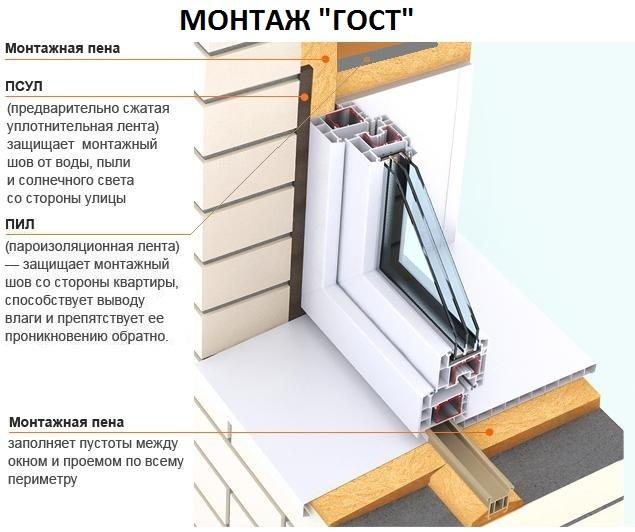 Как самостоятельно установить пластиковое окно