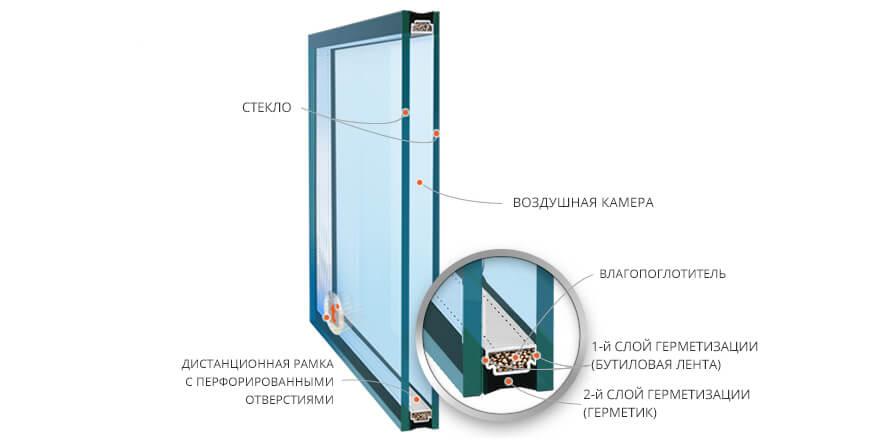 Какие бывают стеклопакеты для пластиковых окон?